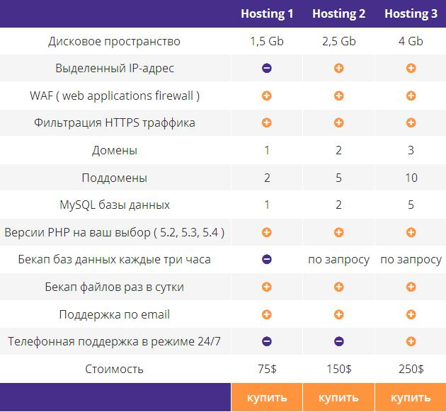 Хостинг с защитой от DDoS атак