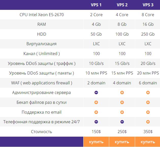 VDS/VPS с защитой от DDOS атак