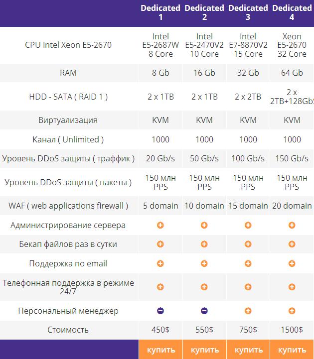 Выделенный сервер с защитой от DDOS атак