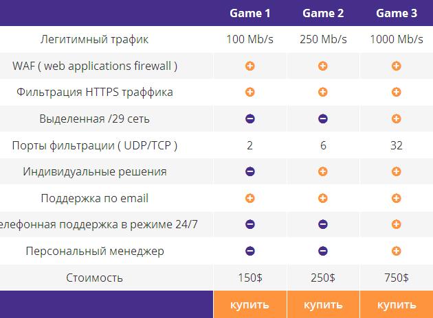 DDoS Защита игровых проектов
